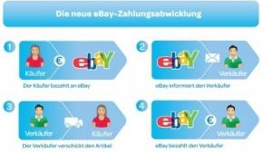 Neue Zahlungsabwicklung ab Sommer 2012