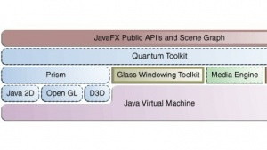 Java FX 1.x wird nicht mehr gepflegt, Entwickler sollen auf Version 2.0 umsteigen.