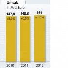 ITK-Entgeltanalyse: Gehälter in IT-Branche steigen leicht