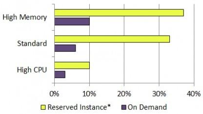 Preissenkungen für EC2 bei hoher Auslastung