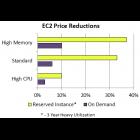 EC2, RDS, EMR und Elasticache: Amazon senkt Serverpreise