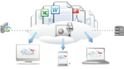 Teamdrive läuft in der Cloud und auf dem eigenen Server.