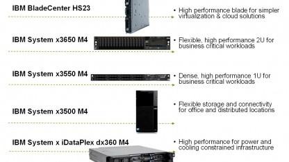 Neue Server mit Xeon E5-2600