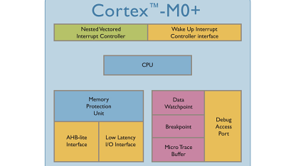 Blockdiagramm des Cortex-M0+