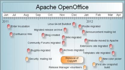 Die Zeitachse der Entwicklung des Openoffice-Projekts bei der Apache Foundation