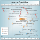 Openoffice: Zeitachse zeigt aktive Entwicklung bei Apache