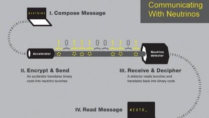 Kommunikation mit Neutrinos