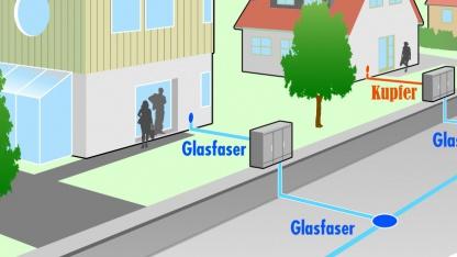 Deutsche-Annington-Mieter bekommen künftig Glasfaser-Internetzugang