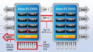 Intels E5-2600 und Romley: 8-Core-Xeons mit doppeltem QPI starten durch