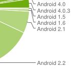 Android-Verbreitung: Geräte mit Ice Cream Sandwich bleiben selten