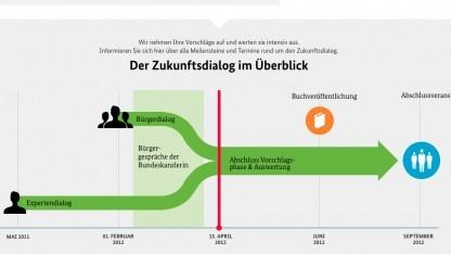Zukunftsdialog: Bürgerbeteiligung im Netz mit manipulierten Ergebnissen
