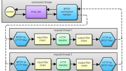 mod_spdy für den Apache Web Server