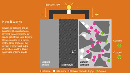 Funktionsprinzip des Lithium-Luft-Akkus