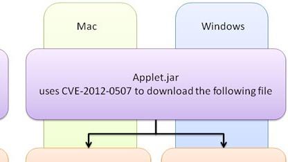 Ein Applet erkennt das Betriebssystem und lädt den passenden Angriff herunter.