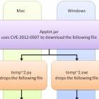 Fusion: Kriminelle kombinieren Schadcode für Windows und Mac