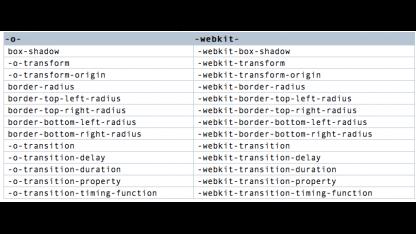 Webkit-Präfixe in Opera