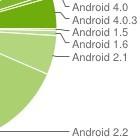 Android-Verbreitung: Ice Cream Sandwich und Gingerbread legen zu