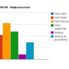 Vert.x: Polyglottes Webframework in Version 1.0 erschienen