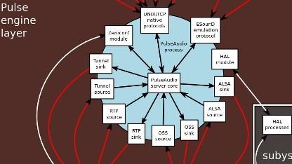 Das Audioframework Pulse Audio ist in Version 2.0 erschienen.