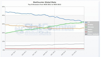 Chrome in der KW20 vor dem Internet Explorer