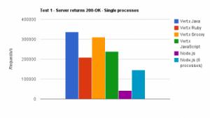 Die Benchmarks zeigen einen Vergleich zwischen Vert.x und Node.js.