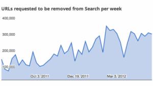 Musikindustrie: 1 Million von Google gelöschte URLs im Monat reichen nicht