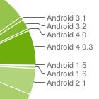 Android-Verbreitung: Smartphones mit Ice Cream Sandwich bleiben selten