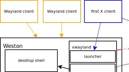 Mit Xwayland können X.org-Anwendungen auch unter Wayland gestartet werden.