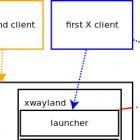 Xwayland: Erste Unterstützung von X.org auf Wayland