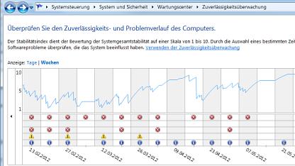 Windows protokolliert alle Fehler.