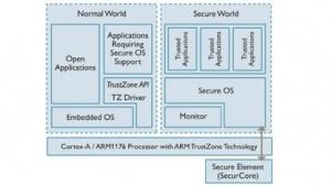 Softwarearchitektur von ARMs Trustzone