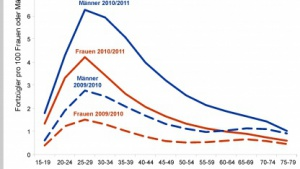 Demografie: Wissenschaftler ermitteln Migrationsströme aus E-Mails
