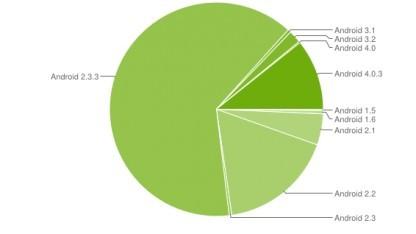 Ice Cream Sandwich auf knapp 11 Prozent der Geräte.