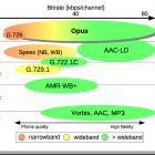 Freier Audiocodec: Opus als Internetstandard verabschiedet