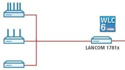 Einige Router der Serie 1781 können nun zu einem WLAN-Controller erweitert werden.