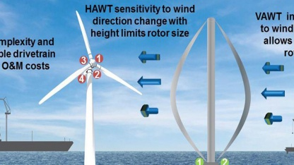 Vertikalrotoren: Getriebe in Meereshöhe