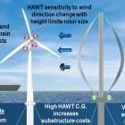 Windenergie: Sandia Labs entwickeln Windkraftanlagen der Zukunft