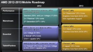 Die neue Notebook-Roadmap - 28nm sind verschoben