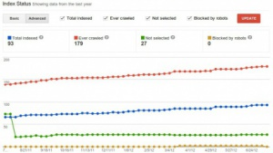 Index-Status in den Google Webmaster Tools