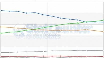 Browserstatistiken im Juli