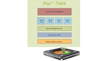 Mali-T600 ist fit für OpenCL 1.1