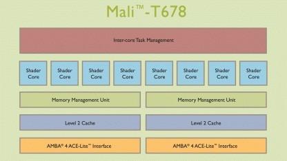 Mali-T678 mit 8 Kernen für Tablets