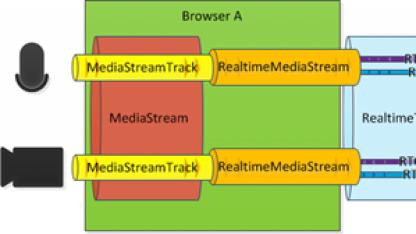 Schema für Microsofts CU-RTC-Web