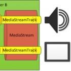Microsoft vs. Google: Kampf um Echtzeitkommunikation im Web