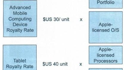 Apple wollte von Samsung 30 US-Dollar für jedes verkaufte Smartphone.