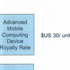 Apple vs. Samsung: Apple wollte 30 US-Dollar pro Smartphone