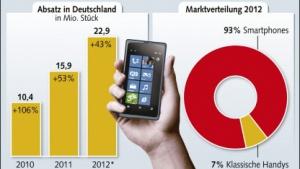 Deutschland: Einfache Handys verschwinden vom Markt