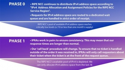Die Vergabe der letzten IPv4-Adressen geht in die Phase 1.