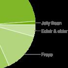 Android-Verbreitung: Ice Cream Sandwich kommt auf knapp 21 Prozent