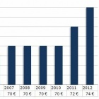 IT-Projekte: Stundensätze der IT-Freiberufler auf Höchststand